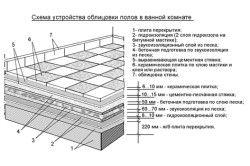 Схема пристрою облицювання підлоги