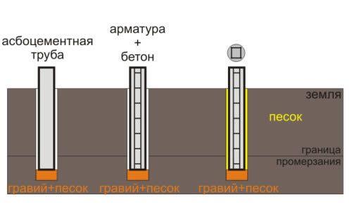 Фото - Як здійснюється монтаж гвинтового фундаменту?