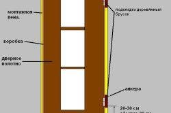 Схема установки двері з монтажною піною