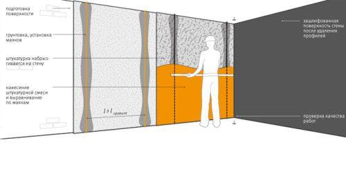 Фото - Як здійснюється шпаклівка стін бетонних?