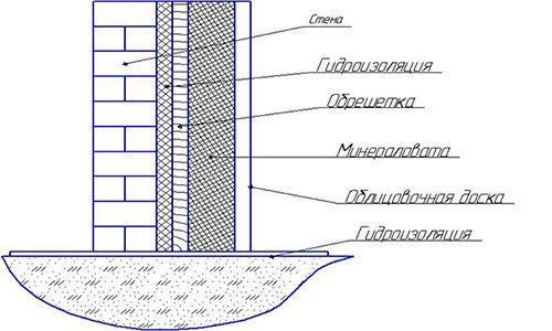 Фото - Як здійснюється будівництво цегляної лазні
