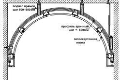 Фото - Як здійснювати монтаж арок?