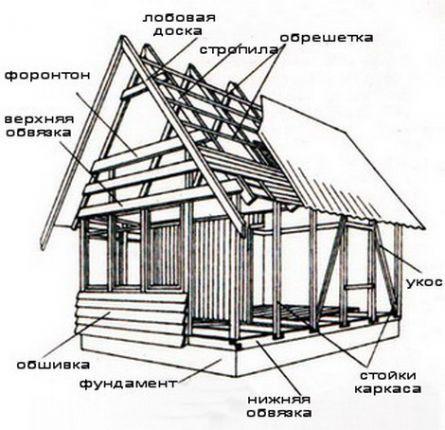 Фото - Як обробити каркасний будинок?