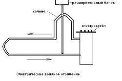 Схема водяного електричного опалення.