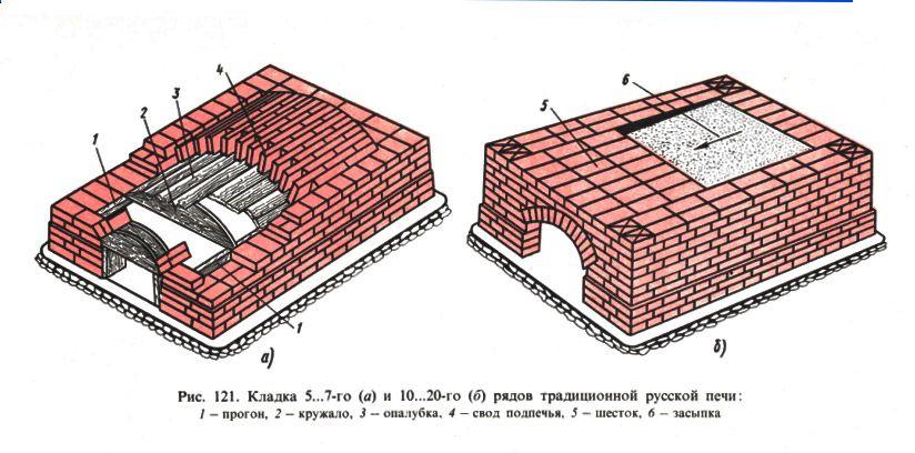 Схема традиційної російської печі.