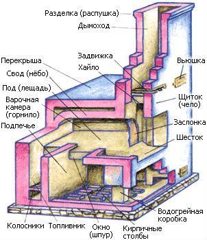 Схема кладки російської печі.