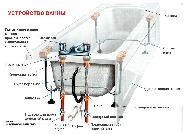 Фото - Як відремонтувати злив ванни?