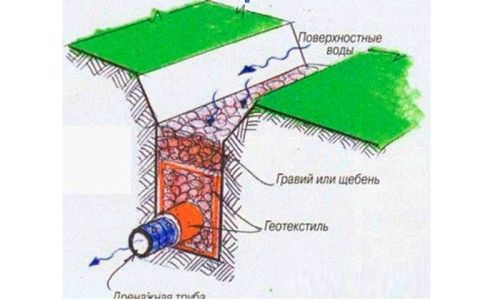 Як відвести грунтові води щоб уникнути підняття ганку взимку?