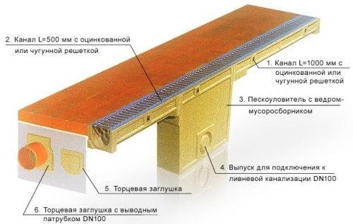Схема лінійної системи відводу води