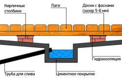 Схема системи відводу води