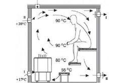 Схема руху повітря в лазні