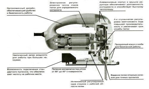 Фото - Як пиляти електролобзиком правильно і рівно?