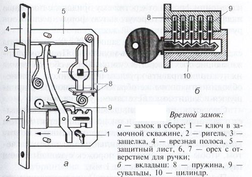 Пристрій врізного замка