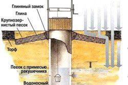 Схема конструкції колодязя