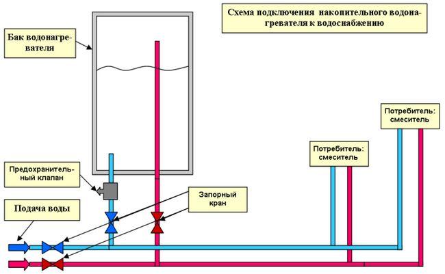 Схема підключення накопичувального воданагревателя