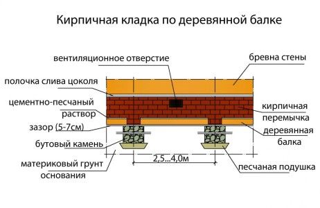Фото - Як підняти фундамент цегляного будинку