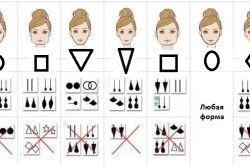 Схема підбору сережок за формою особи