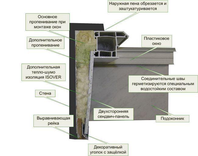 Фото - Як пофарбувати укоси на вікнах в квартирі: етапи обробки