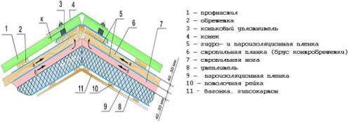 Схема покрівлі з профнастилу