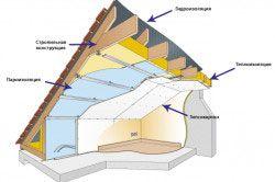 Схема утеплення даху гаража