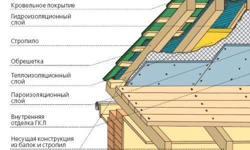 Фото - Як покрити дах металочерепицею своїми руками