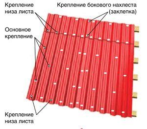 Фото - Як покрити дах профнастилом без сторонньої допомоги?
