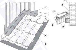 Схема примикання металочерепиці до стіни
