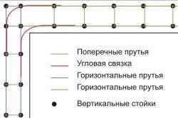 Армування стрічкового фундаменту