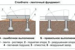 Столбчато-стрічковий фундамент