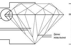Елементи ограновування алмазу