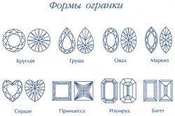 Форми ограновування алмазів