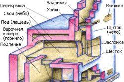 Схема російської печі