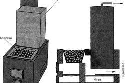 Схема печі для лазні