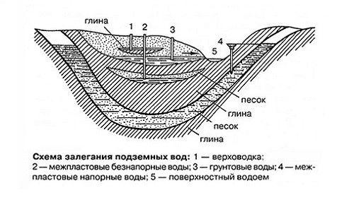 Схема залягання підземних вод
