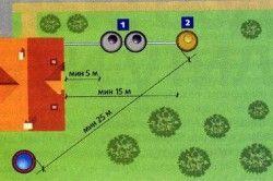 Рекомендоване мінімальна відстань від свердловини до септика