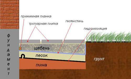 Схема розміщення шарів вимощення
