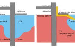 Схема, що демонструє переваги утепленій вимощення