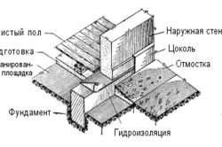 Як поставити для будинку фундамент