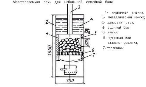 Як поставити грубку в російській лазні?