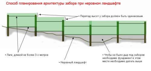 Фото - Як поставити паркан з фундаментом на ухилі?