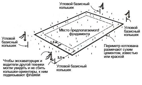 Схема розмітки під фундамент