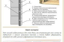 Схема гідроізоляції стін лазні