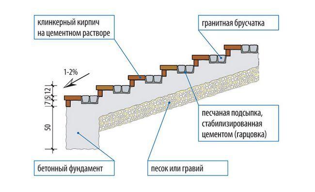 Фото - Як побудувати бетонні сходи