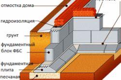 Фото - Як побудувати блочний фундамент