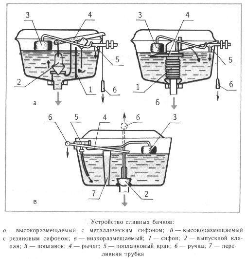 Фото - Як побудувати дачний туалет з унітазом