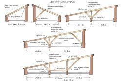 Схеми дахів деревяних навісів