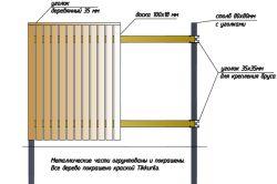 Деревяний паркан з необрізної дошки