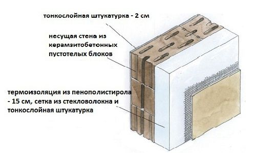 Схема двошарової стіни з керамзитобетонних блоків