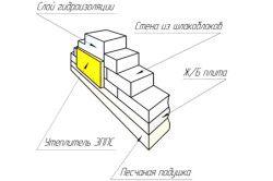 Схема фундаменту з шлакоблоку