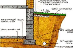 Схема пальового фундаменту